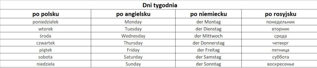 dni tygodnia po angielsku, niemiecku, rosyjsku